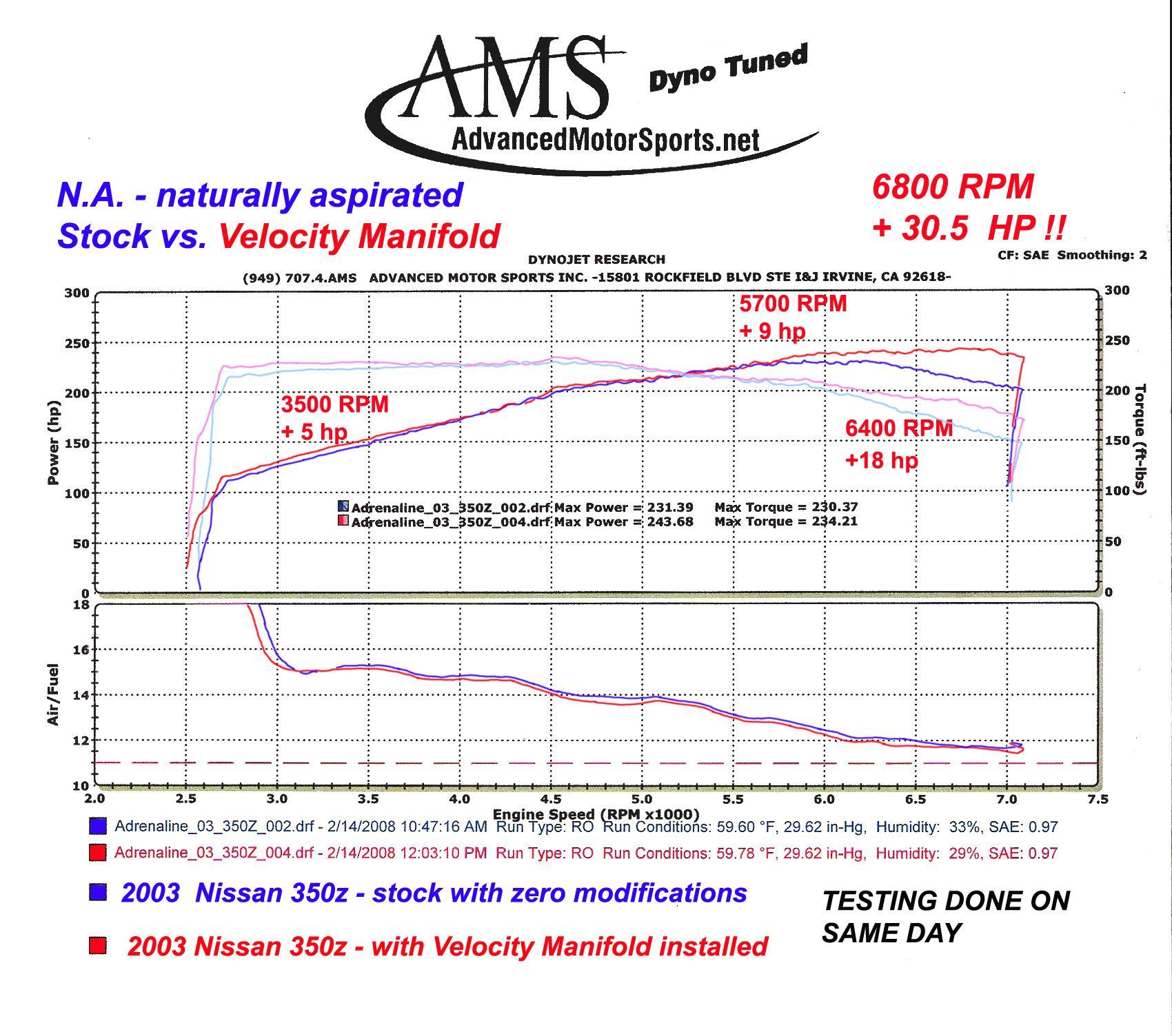 Kinetix Velocity Manifold Intake Plenum, VQ35DE - Nissan 350Z / Infiniti  G35 KX-DE-VIM YT - Concept Z Performance